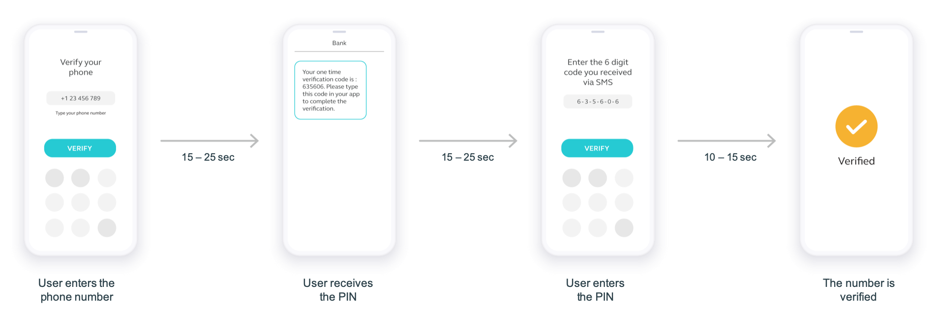 SMS use case - Two-Factor Authentication over API high-level overview