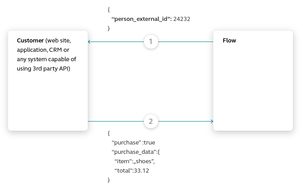 Flow use case - Automate Your Welcome Messages - add call API