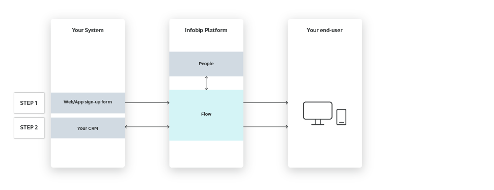 Flow use case - Automate Your Welcome Messages - high-level overview