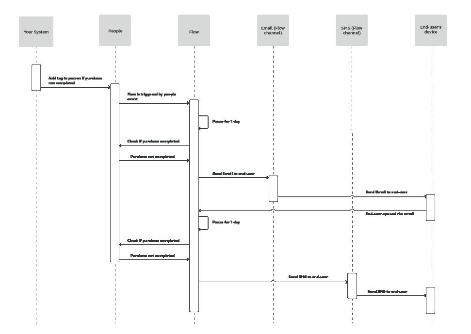 Flow use case - Cart Abandonment - process workflow