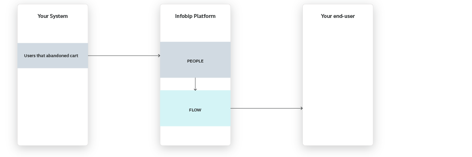 Flow use case - Cart Abandonment - high-level overview