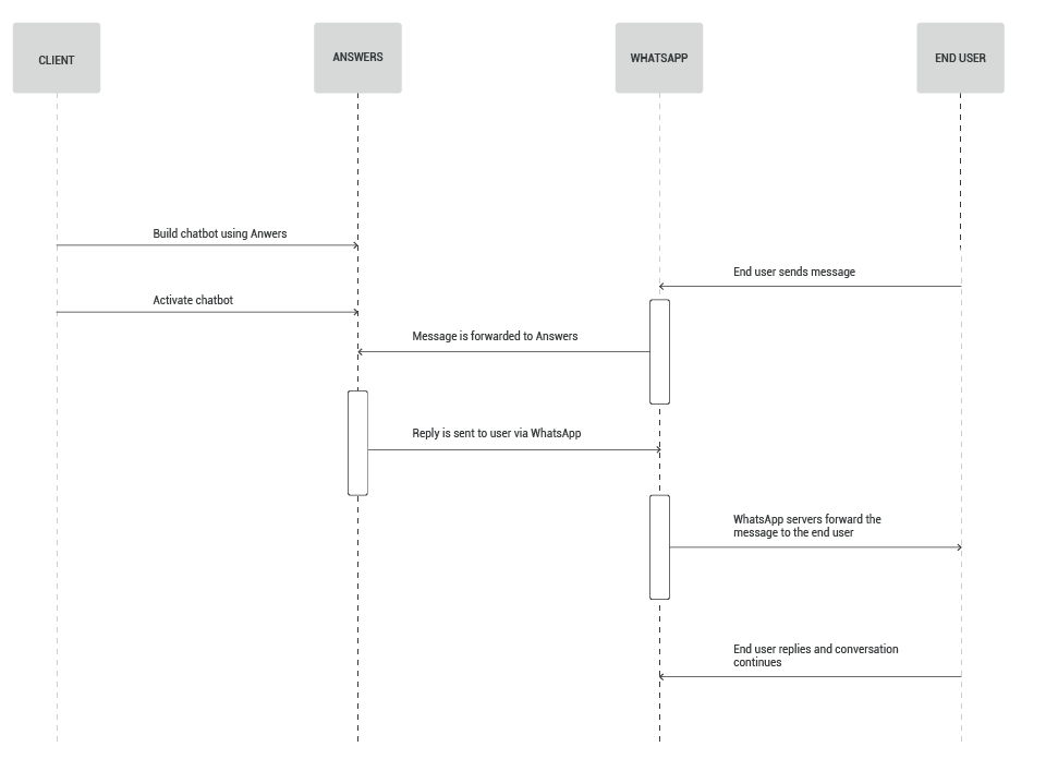 Process workflow for food ordering bot in Answers