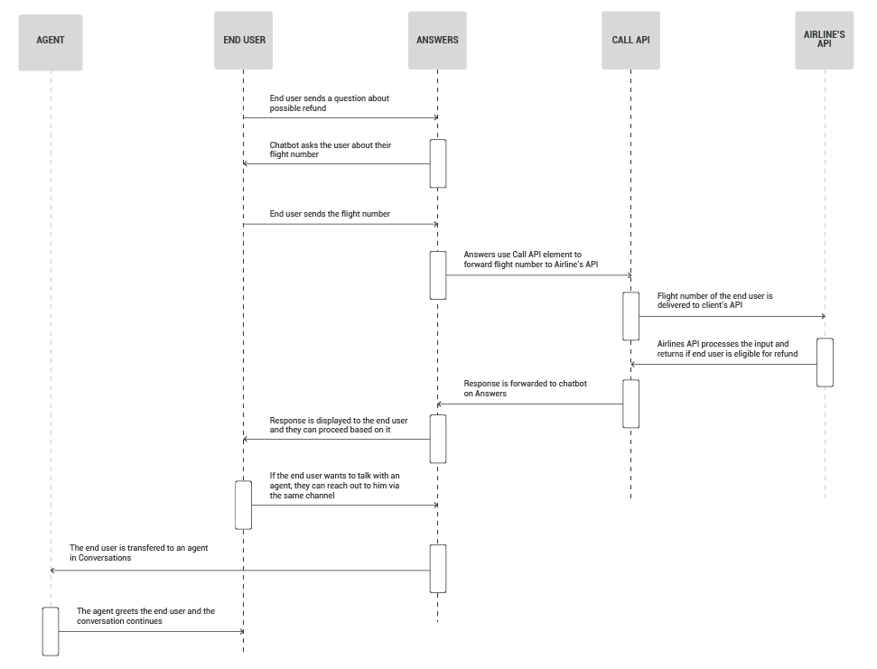 Process workflow for avio chatbot in customer service
