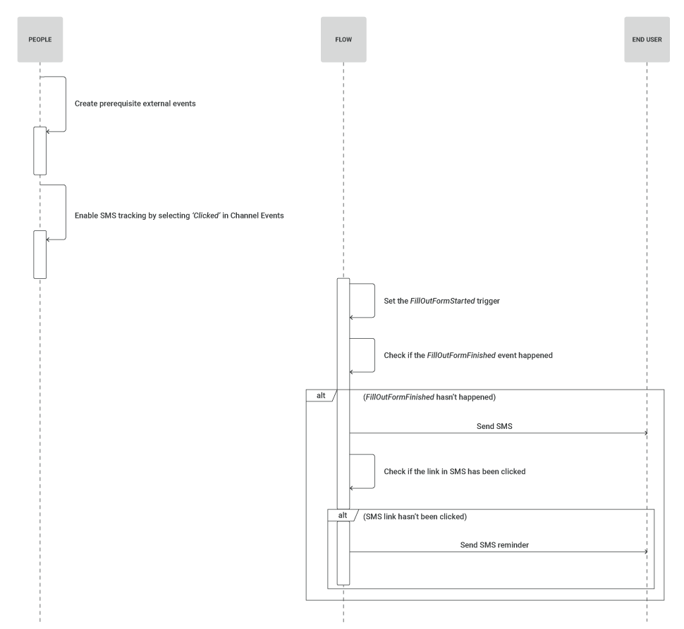 process diagram for form abandonment use case