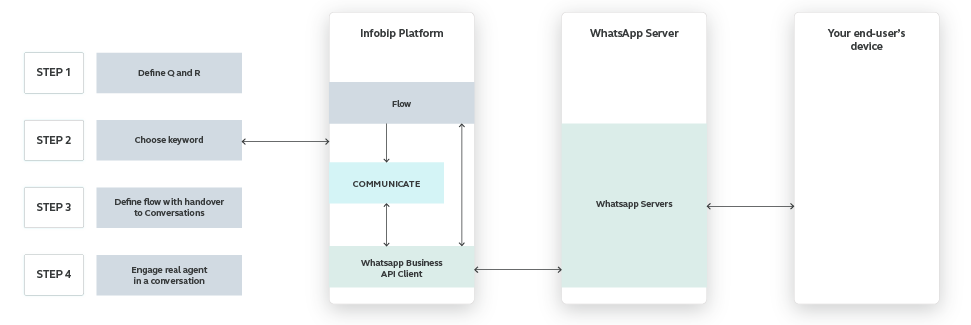 WhatsApp use case - Assign a Customer Inquiry to the Right Agent - high-level overview
