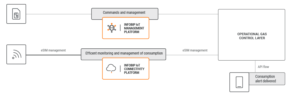 IoT use case - Monitor Energy Resources process workflow