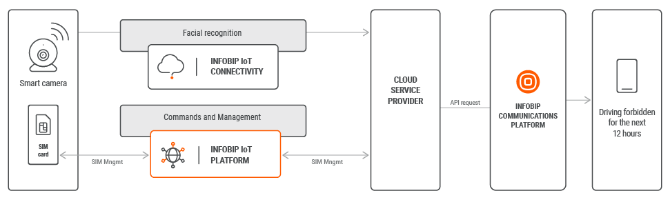 IoT use case - Safety Takes Precedence process workflow
