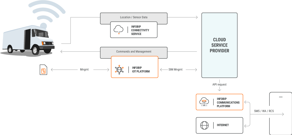 IoT use case - Simplify IoT Deployment for Your Fleet - process workflow