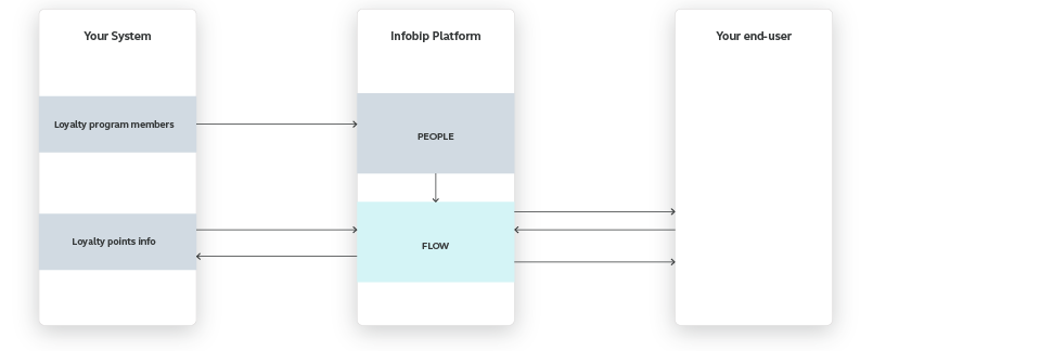 Flow use case - Enhance Loyalty Program Transparency - high-level overview