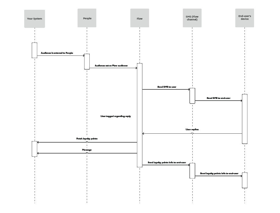 Flow use case - Enhance Loyalty Program Transparency - process workflow