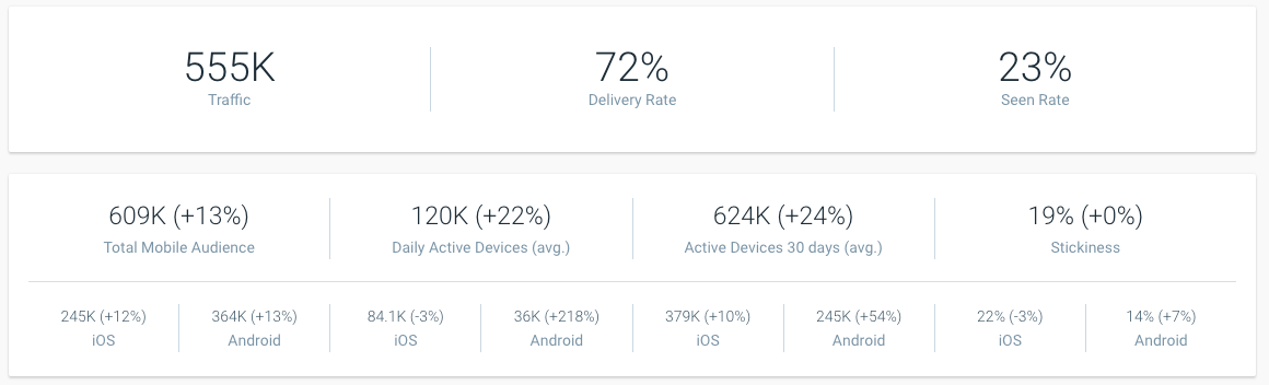 Mobile Apps Dashboard Summary