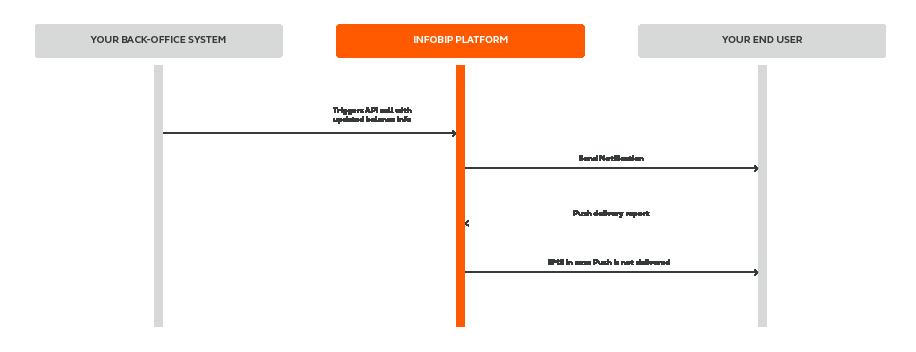 MAM - Send Account Balance Notifications - process workflow