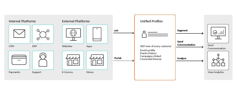 importing profiles over API