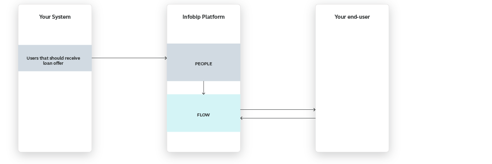 Flow use case - Send Personalized Loan Offer - high-level overview