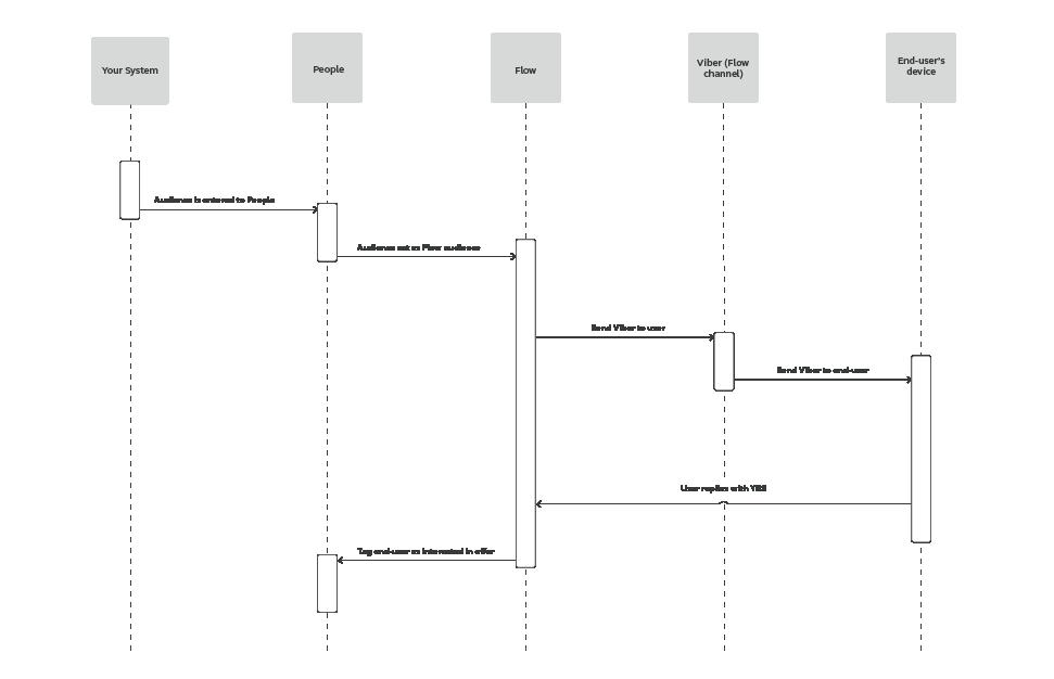 Flow use case - Send Personalized Loan Offer - process workflow