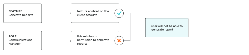 intertwined roles and features on user platform