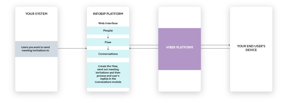 Viber use case - Arrange Meetings With Your Customers high-level overview