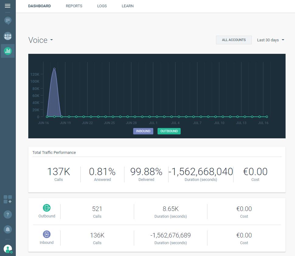 Voice analyze dashboard