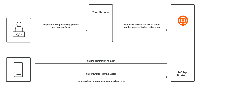 Voice use case - Safeguard Customers' Online Purchases - process workflow