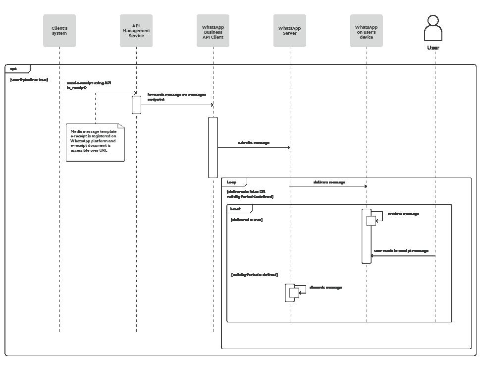 WhatsApp use case - Send e-Receipts process workflow