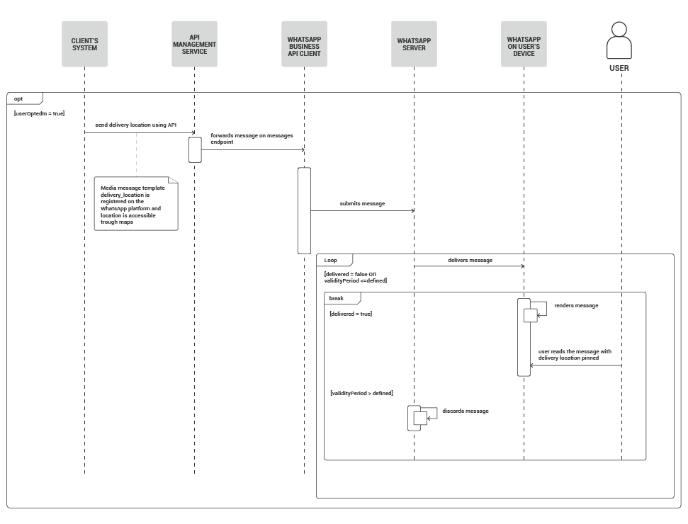 WhatsApp use case - Share Package Delivery Location process workflow