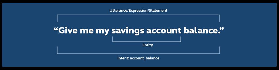 Account balance intent