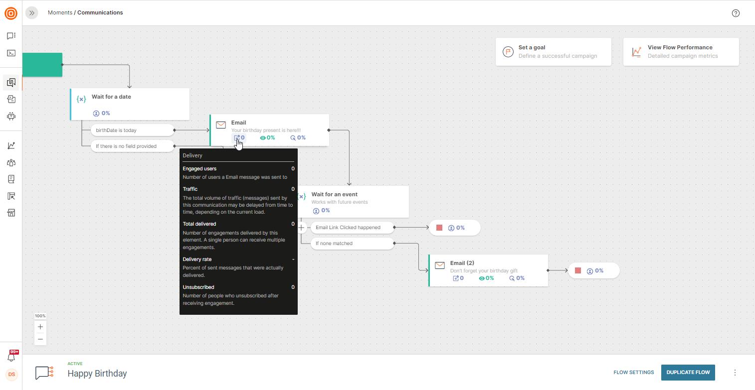 analytics in cloud communication