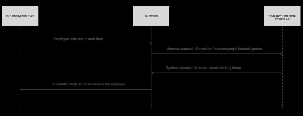 Process workflow virtual assistna chatbot