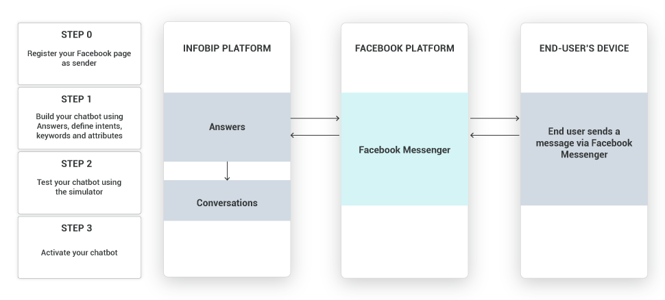 Chatbot card activation via Facebook Messenger and Answers