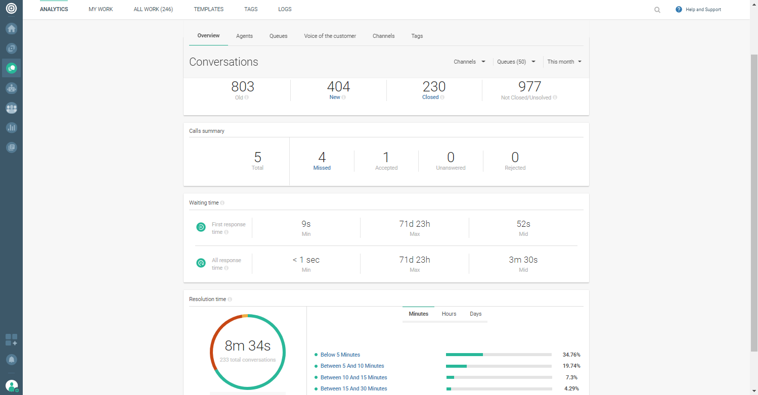 Conversations - Analytics dashboard