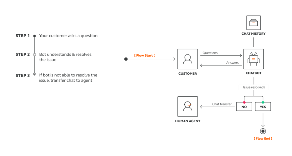 Conversations - Set up automated flows with chatbots over web interface or API