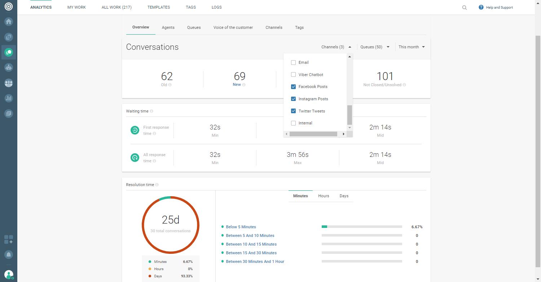 Social Media - Analytics overview