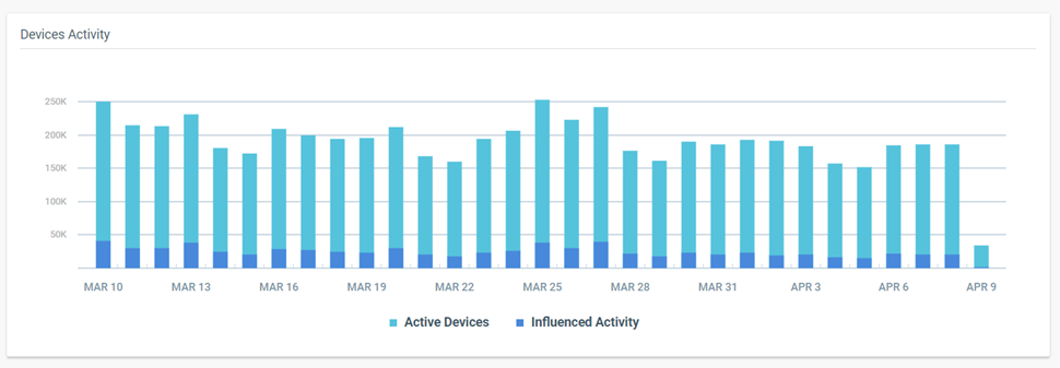 Devices activity in mobile app dashboard
