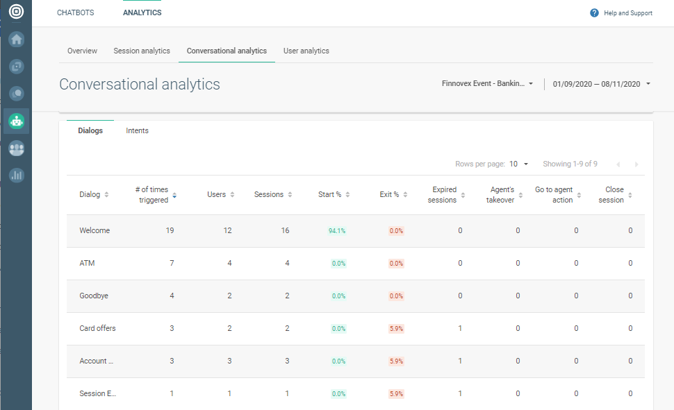 Dialogs closing in Answers Analytics