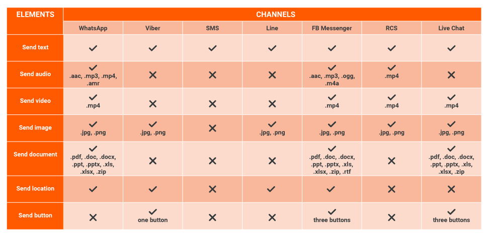 Elements per channel in Answers