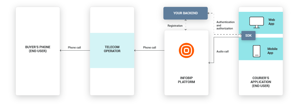 In-App Calls use case - Arrange Confidential Package Delivery high-level overview
