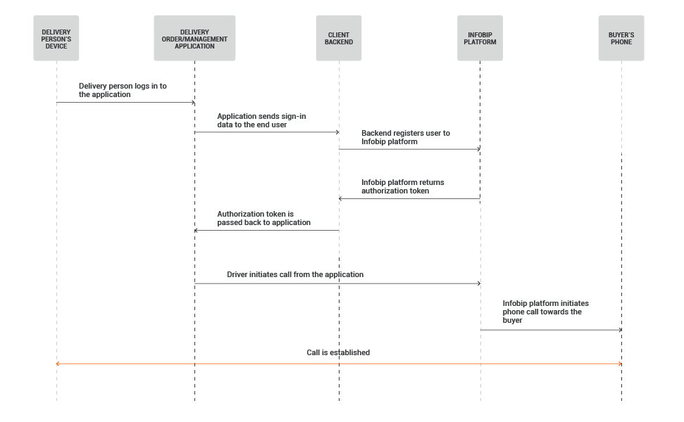 In-App Calls use case - Arrange Confidential Package Delivery process workflow