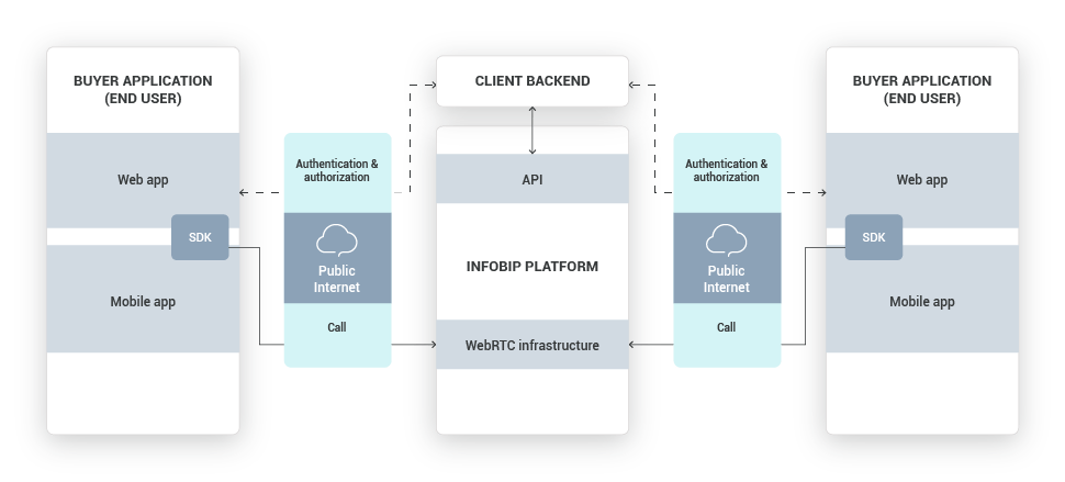In-App Calls - Marketplace - high-level overview