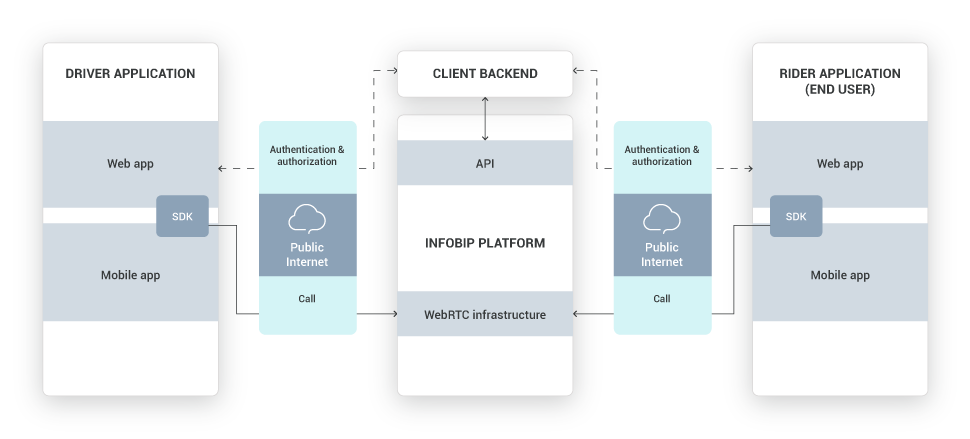Web and In-App Calls - Ridesharing - high-level overview