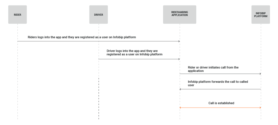 Web and In-App Calls - Ridesharing use case - process flow