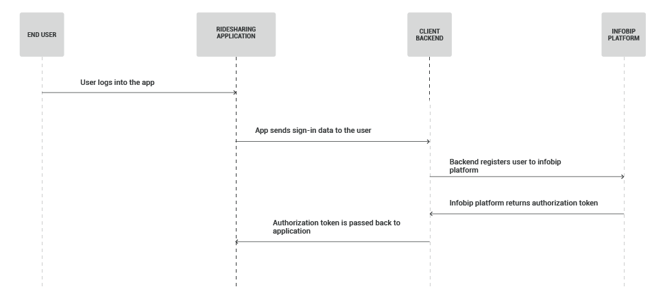 Web and In-App Calls - Ridesharing use case - user registration flow
