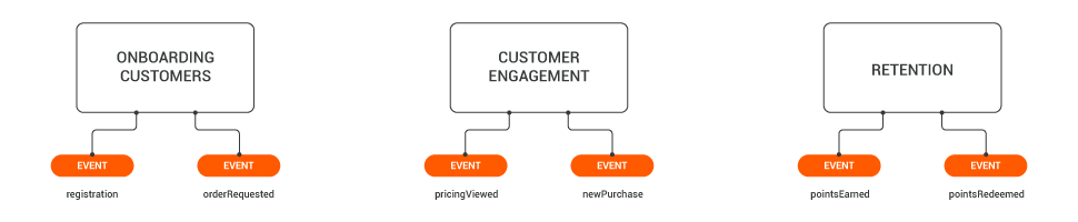 type of events in different industries