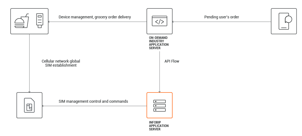 Use cases - Offer Seamless Food Delivery Experience process workflow
