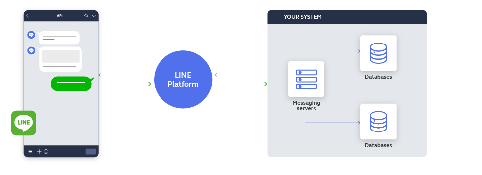 Line as a channel - high-level overview