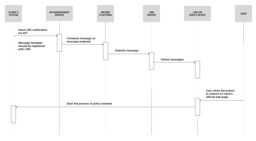 LINE use case - Send policy renewal notifications process workflow