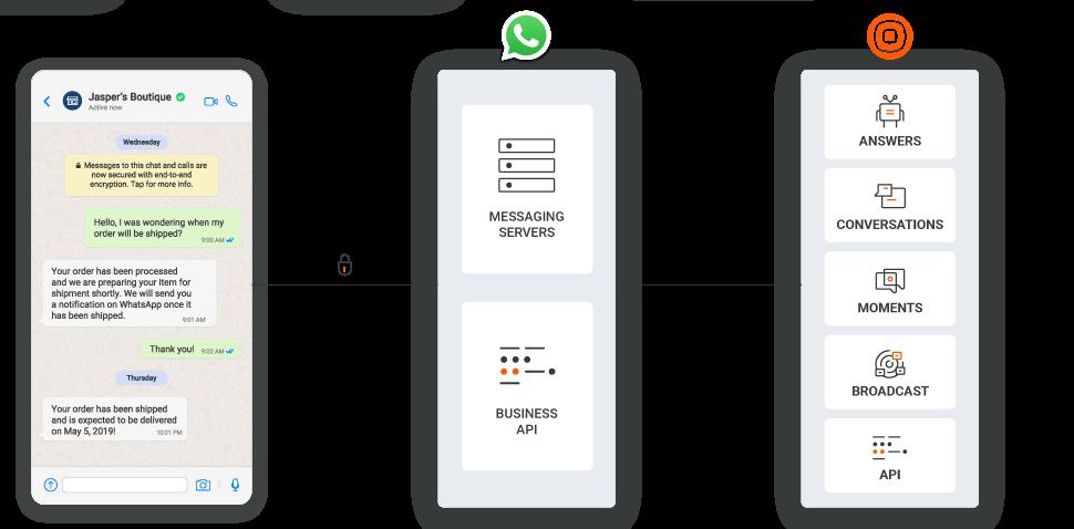 Infobip - WhatsApp communication channel