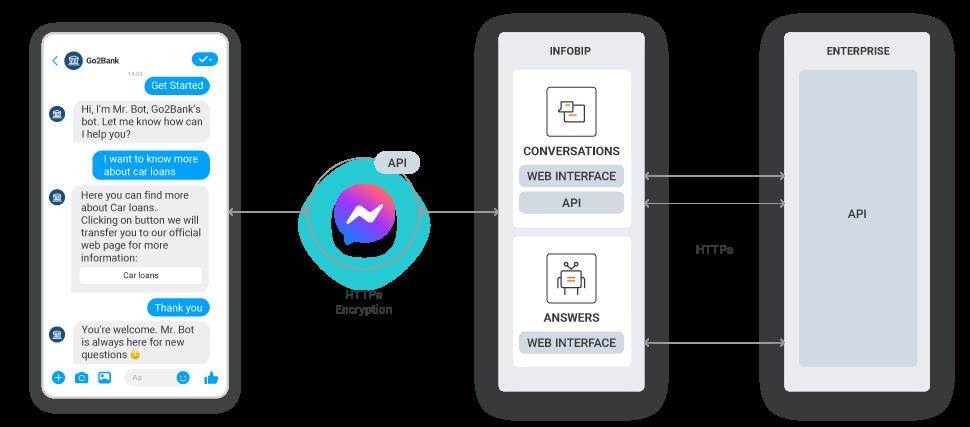 tech flow for messenger