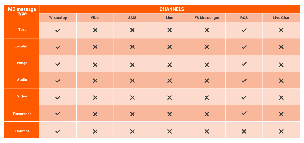 MO Attributes per channels in Answers