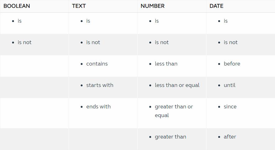 operators for data comparison