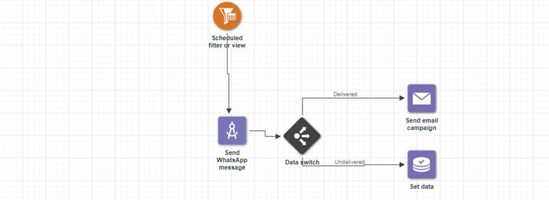 Program logic for Infobip app